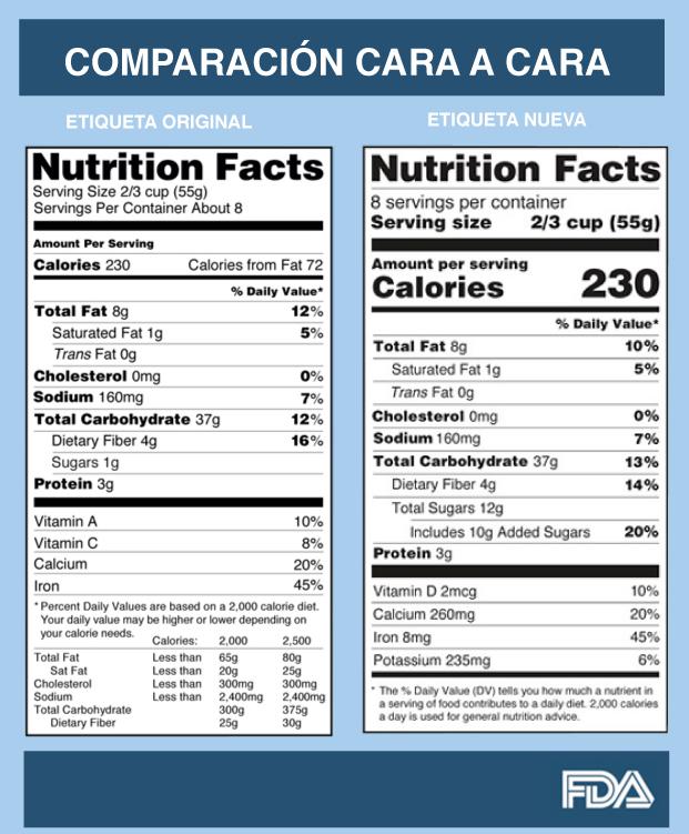 tabla nutricional comparativa