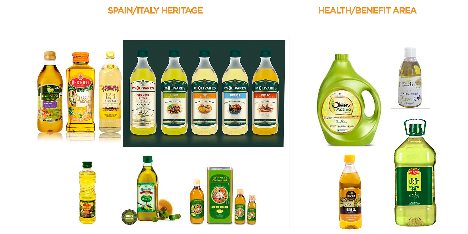 Packaging exportar aceite a India